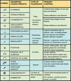 Free Gd T Symbols Chart Gd Amp T Symbols Charts For Engineering Drawing Amp Drafting