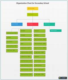 High School Hierarchy Chart Organization Chart For Secondary School Plan And Design