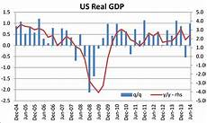 United States Gdp Chart By Year United States Has Record 10th Straight Year Without 3 Gdp