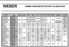 Carb Main Jet Size Chart Image Result For Weber Carburetor Jetting Chart