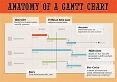Using Gantt Chart For Project Management Project Management Essential Gantt Chart Infographic