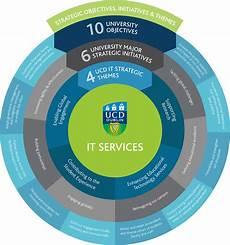 It Strategy Ucd It Services It Strategy 2020
