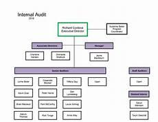 Which Organization Audits Charts Regularly Organizational Chart Internal Audit