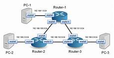 Building A Network How To Build A Network Of Linux Routers Using Quagga