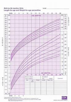 Breastfed Baby Chart Tips And Information On Growth And