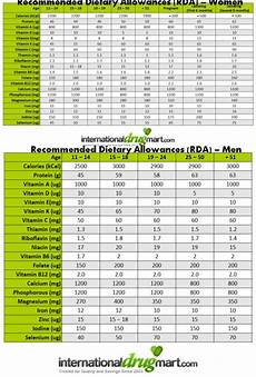 Daily Recommended Food Intake Chart Daily Nutritional Requirements Chart