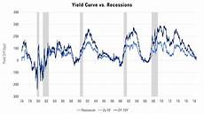 Inverted Yield Curve Chart Yield Curve Inversion What S Different This Time Etf