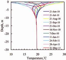 Heat Depth Chart Temperature Variation Of Underground Soil With Depth For