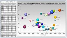Using Bubble Charts In Excel Learning Contributing And Developing Make Business