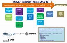 Transition Timeline Template Dwsrf Graphic Transition Timeline Washington State