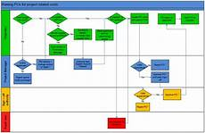 Processing Flow Chart Flowchart For Raising A Purchase Order Process Flow