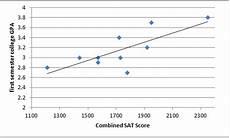 Line Of Best Fit Graph Best Fit Lines In Gre Data Interpretation Magoosh Gre Blog