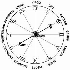 Zodiac Sign Birth Chart Zodiac Signs And Their Dates Universe Today