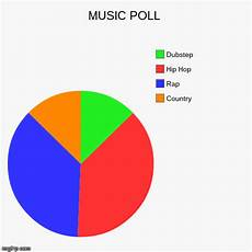 Poll Chart Maker Music Poll Imgflip