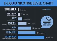 Cigarette Nicotine Content Chart 4 Step Guide How To Choose E Liquid Nicotine Level