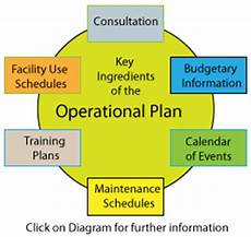 Managing Operations What Is Consultation
