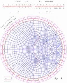 Smith Chart Graph Paper Smithchart File Exchange Matlab Central