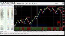 Renko Charts Free Download Renkomeanlivechart V10 Html Ea Forex Best Review Source
