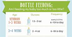 What Will My Baby Be Chart Bottle Feeding Am I Feeding My Baby Too Much Or Too Little
