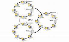 Network Types Types Of Computer Network Javatpoint