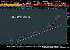 S P 500 Futures Real Time Chart S Amp P 500 Trading Update Time To Get Defensive See It Market