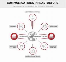 Business Infrastructure Communications Infrastructure Is The Future Of Your Business