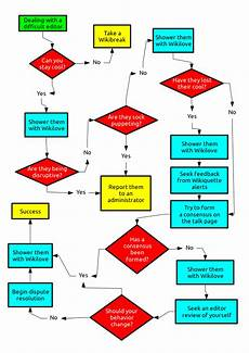 Playtex Flow Chart File Difficult Editor Flow Chart Svg Wikimedia Commons