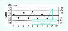 Levey Jennings Chart Maker Diagramme De Levey Jennings Download Scientific Diagram