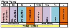 International Value Chart Place Value Reading Large Numbers Math Coach S Corner