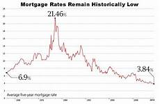 Prime Mortgage Rate Chart Historic Canadian 5 Year Mortgage Interest Rate Graph