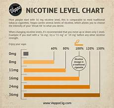 Cigarette Nicotine Content Chart How To Choose Nicotine Strength Quick Guide