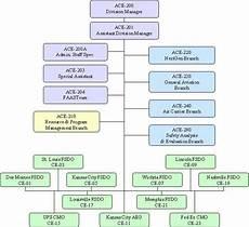 Faa Org Chart 2019 Fs 1100 1b Chg 7 Flight Standards Service Organizational