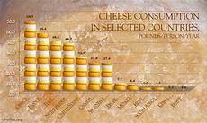 French Cheese Chart The Science Of Cheese The Why Files