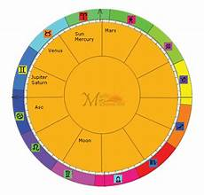 Astrocodex Birth Chart Mb Free Astrology Birth Chart Download