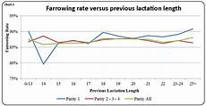 Farrowing Chart Effect Of Weaning Age P1 Females On Farrowing Rate And