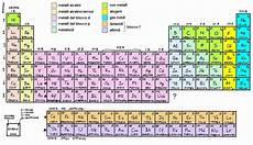 tavola periodica chimica struttura dell atomo il modello planetario e il modello