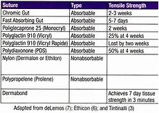 Suture Types Chart How Long Will Absorbable Suture Hold Dailyem