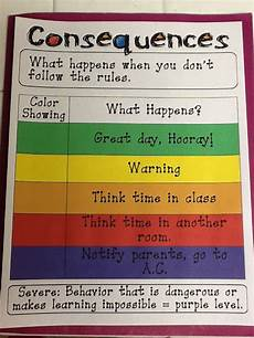 Consequences For Bad Behavior Chart Teacher Tech Time Rules And Consequences