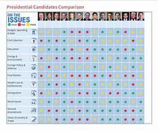 2016 Republican Candidates Comparison Chart Conservativereview Com Presidential Candidate Comparison