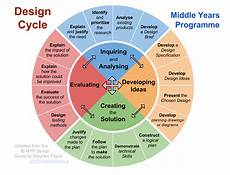 Design Criteria Product Design Experimental Cycle And Other Diagrams I Biology