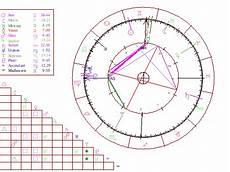 Birth Chart 0800 0800 Horoscope Com Interactive Astrology Astrology