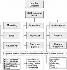 Firm Organization Chart The Organization Chart Your First Business System