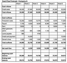 Sample Cash Flow Projection For Small Business An Easy Cash Flow Formula Any Small Business Can Utilize