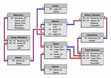 Rational Database Design Implementing A Database Design Geog 868 Spatial Databases