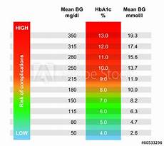 5 8 A1c Chart Quot Chart Showing Avg Blood Glucose According To Hba1c Result
