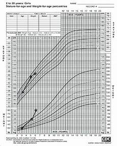 Who Vs Cdc Growth Charts A Growth Chart Showing The Weight And Stature For Age