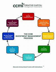 Cash Management Process Flow Chart Process Flow Chart Ccmi Investment Management San Diego