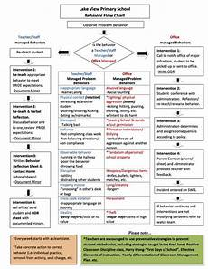 Idea Discipline Flow Chart Excellent Flow Chart For School Interventions And Who Is