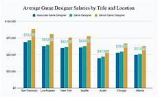 Blizzard Associate Game Designer Salary A Typical Game Designer Salary And Factors That Influence