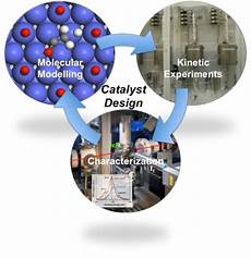 Catalyte Ic Design Catalyst Design Laboratory For Chemical Technology